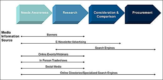 Mapping content to the industrial buy cycle