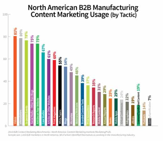Manufacturing content marketing Usage by manufacturers in North America: CMI