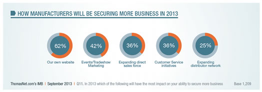 How manufacturers will be securing more business in 2013