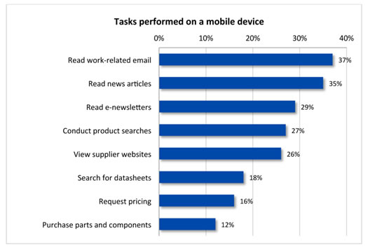 How do engineers and technical buyers use their mobile devices for performing work-related tasks?