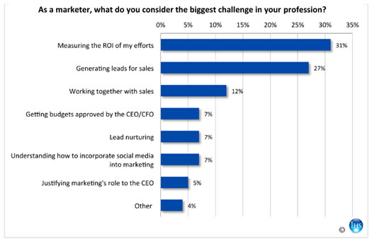 Measuring ROI of industrial marketing is a challenge