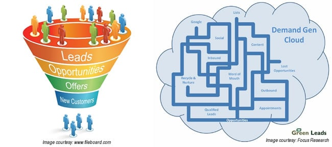 Traditional vs Modern Sales Funnelsfunnel