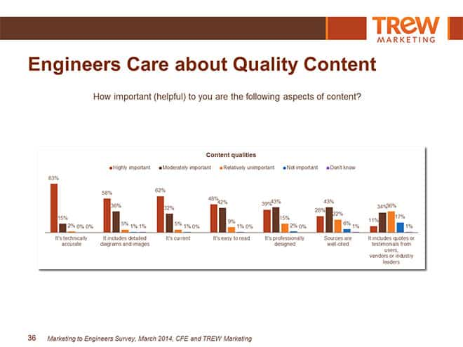 engineers care about quality content