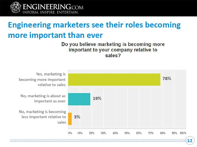 importance of marketing to engineers
