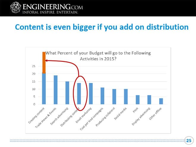 content marketing for engineers is getting bigger share of the budget