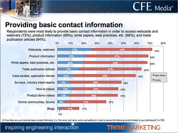what contact information engineers are willing to give
