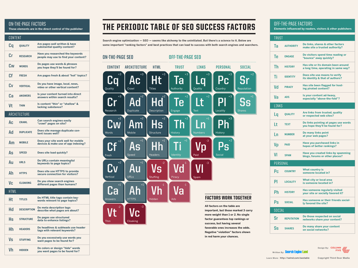 SearchEngineLand - Periodic Table of SEO