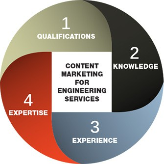 Marketing Engineering Services