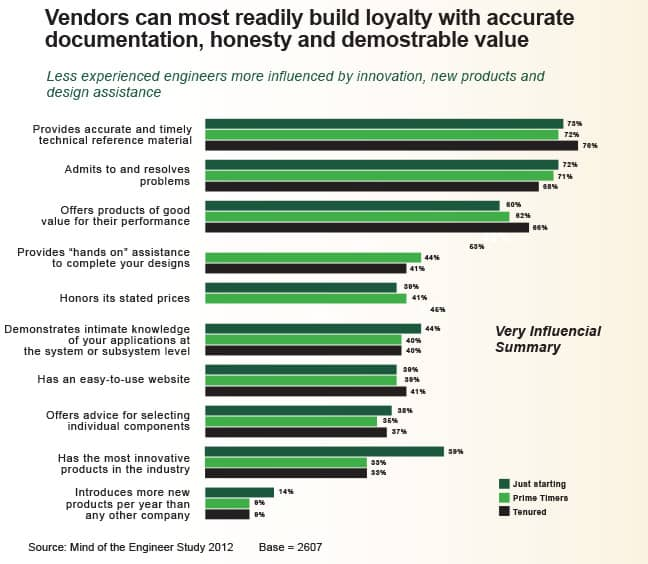 Content from vendores that engineers trust