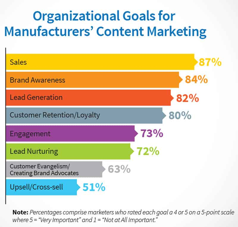 Goals of manufacturing content marketing