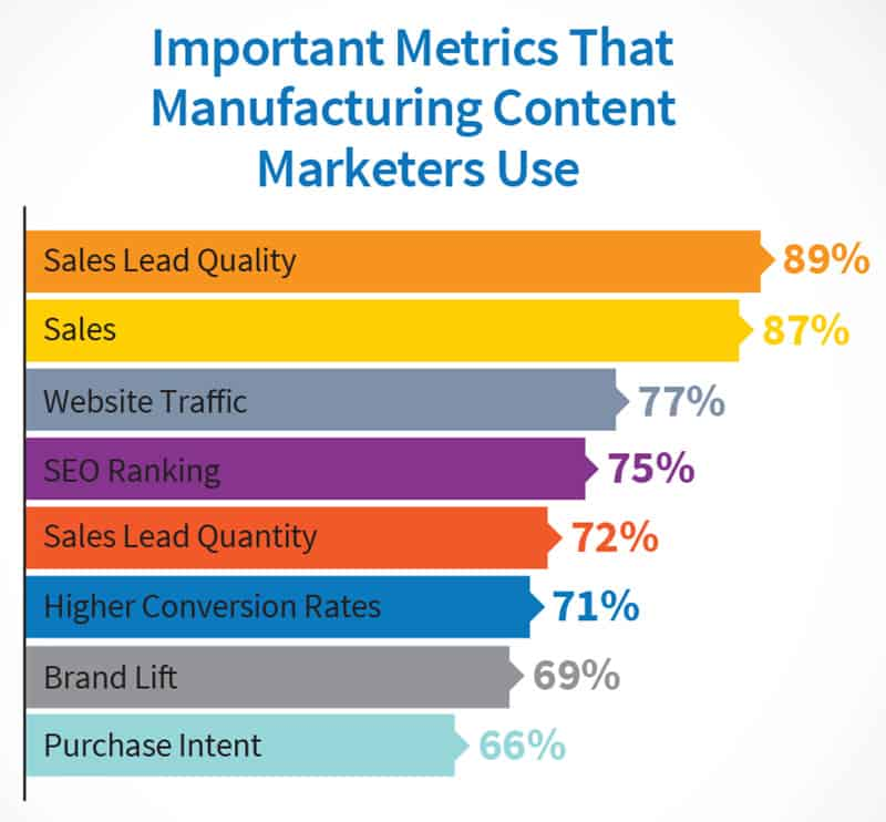 Measuring effectiveness of manufacturing content marketing
