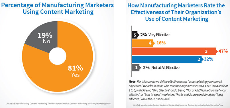 Industrial content marketing usage vs effectiveness
