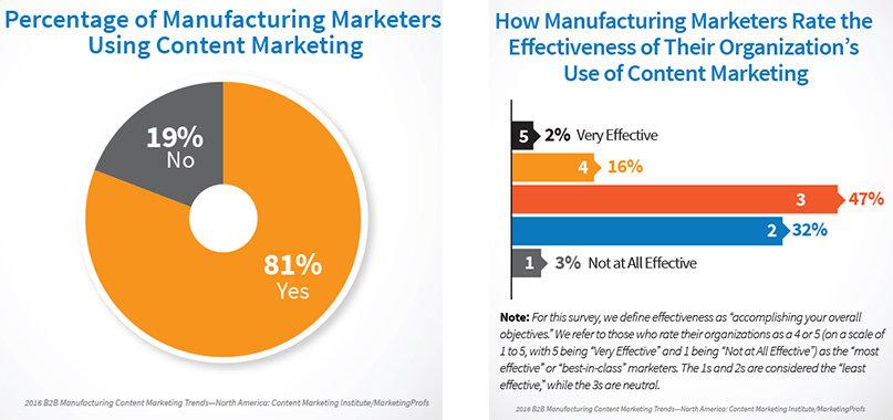 Industrial content marketing usage vs effectiveness
