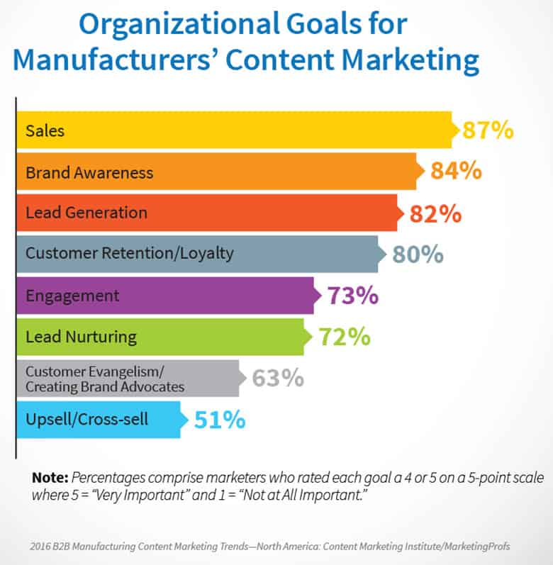 Important goals of industrial content marketing