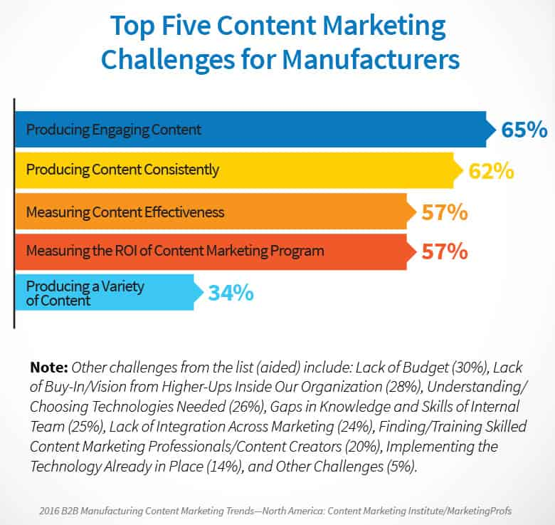 Top five challenges of industrial content marketing for manufacturres