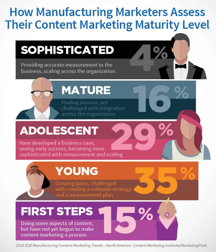 Manufacturing content marketing maturity