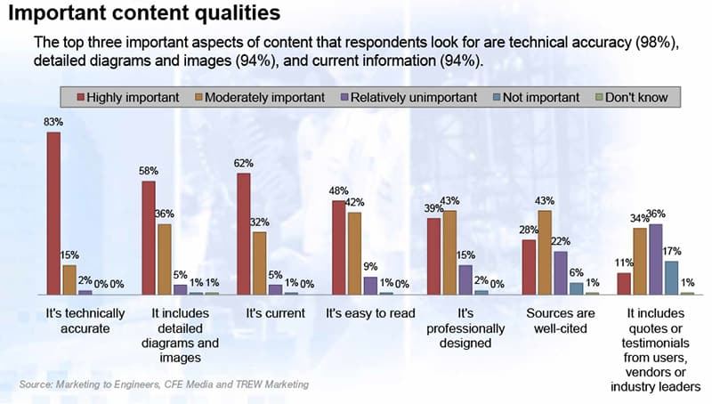 quality of content is important in industrial content marketing
