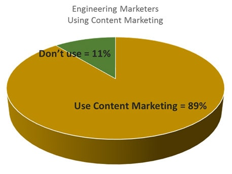 Engineering marketers using content marketing