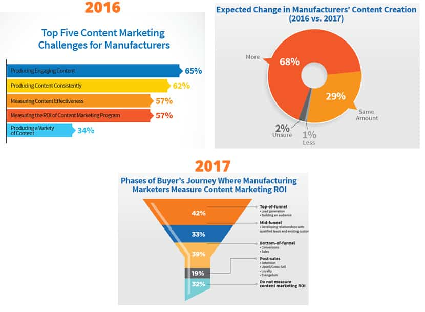 Manufactruing conetnt marketing challenges and ROI