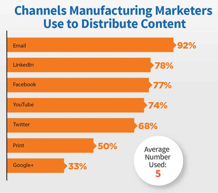 how manufacturing marketers use industrial email marketing