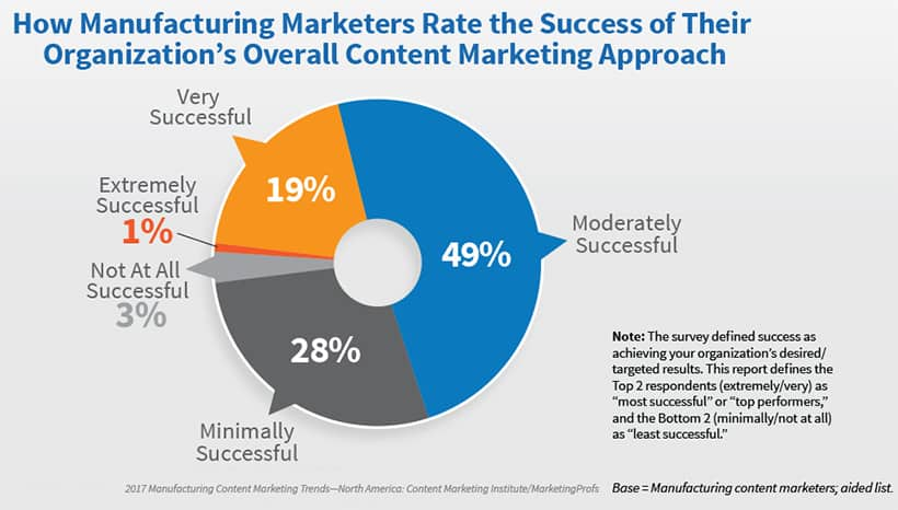 Success with industrial content marketing